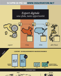 Export digitale: una sfida, tante opportunità