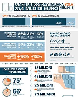 Mobile Economy: in Italia vale già più di 25 miliardi e arriverà a 40 entro il 2016