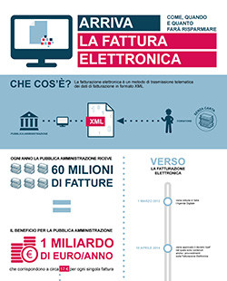 Fattura elettronica ai nastri di partenza. I dati del Politecnico di Milano