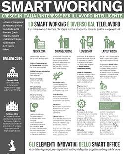 Smart Working. Per il Politecnico l'Italia è quasi pronta