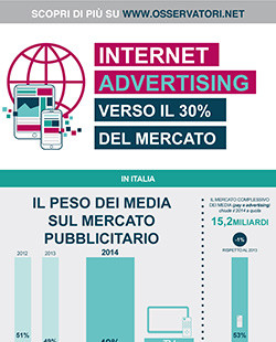 Internet Advertising: verso il 30% del mercato