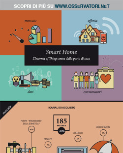 Smart Home: l'Internet of Things entra dalla porta di casa