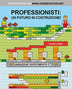 Professionisti, un futuro in costruzione! Analogici si nasce, digitali si diventa