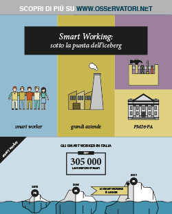 Smart Working: sotto la punta dell'iceberg