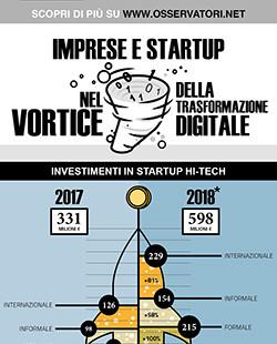 Imprese e startup nel vortice della trasformazione digitale: alla ricerca dell'innovazione