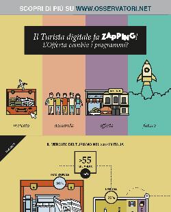 Il Turista digitale fa zapping! L'Offerta cambia i programmi?