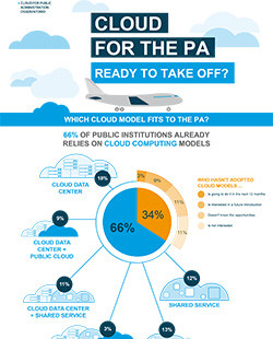 Cloud for the PA: Ready to take off?