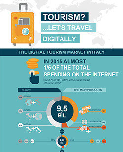 Tourism? ... Let's travel digitally