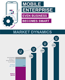 Mobile Enterprise: even Business becomes Smart