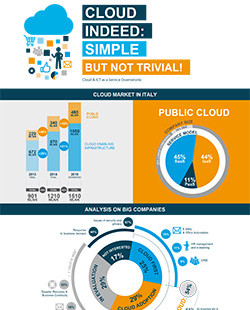 Cloud indeed: simple but not trivial!