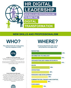 HR Digital Leadership: new skills and professionalism to ride the Digital Transformation