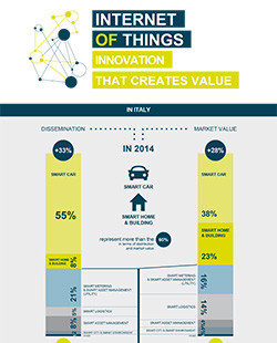 Internet of Things: Innovation that creates Value