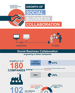 Growth of Social Business Collaboration