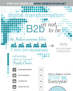 Digital Transformation: b2b or not to be?