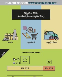 Digital b2b: the basis for a digital Italy