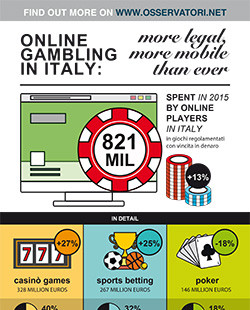 Online Gambling in Italy: more legal, more mobile than ever