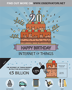 Happy Birthday Internet (of Things)