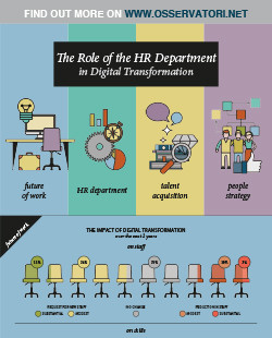 Building an organisation for the future starting from people: the role of the HR Department in digital transformation