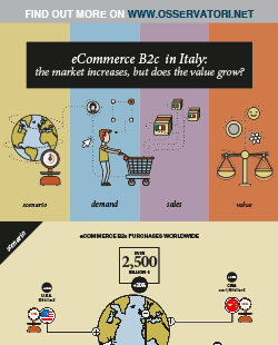 eCommerce B2c: the market increases, but does the value grow?