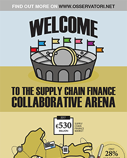 Welcome to the Supply Chain Finance collaborative arena