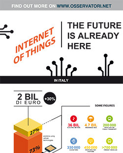 Internet of Things: the future is already here!