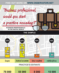 Business professionals: would you start a practice nowadays?