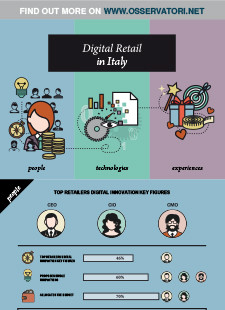 Digital Retail in Italy: people, technologies, experiences
