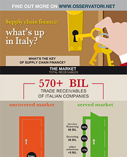 Supply chain finance: what's up in Italy?