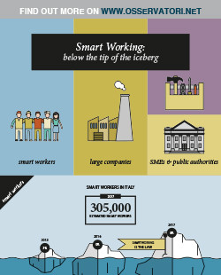 Smart Working: below the tip of the iceberg