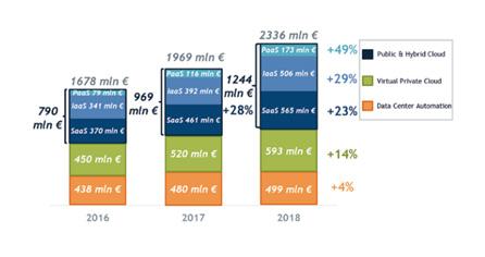 la spesa per servizi cloud nel 2018